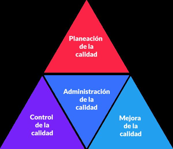 proceso de la trilogía de juran