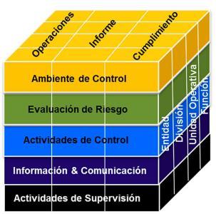 El modelo de coso ayuda a gestionar el riesgo en las organizaciones. gestión de riesgo empresarial