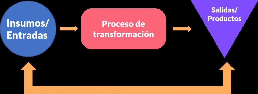 proceso de la teoría general de sistemas