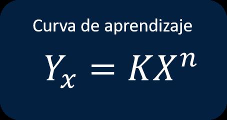 Fórmula de la curva de aprendizaje