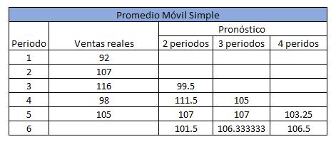 ejemplo de pronóstico de ventas por medio del promedio móvil simple
