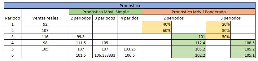 pronóstico de ventas por el método de promedio móvil ponderado
