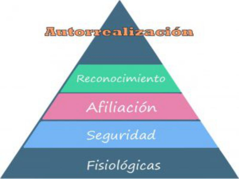 Aplicar la pirámide de Maslow en un producto