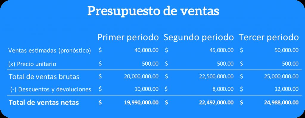 Ejemplo de la estructura de un presupuesto de ventas