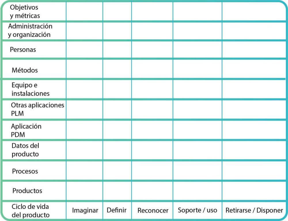 Matriz del alcance del PLM (product lifecycle management)