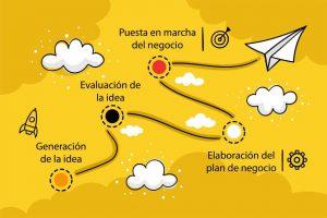 fases del proyecto para emprender un negocio en un plan de negocio