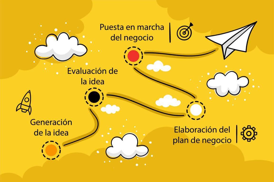Qué Es Un Plan De Negocio De Una Empresa 2020