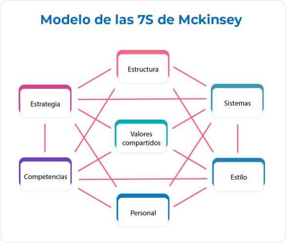 Imagen del modelo de las 7s de Mckinsey
