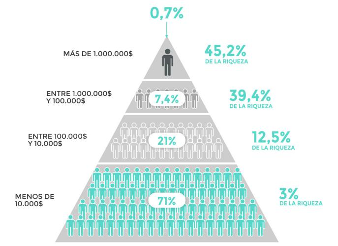 Pirámide de la distribución de la riqueza