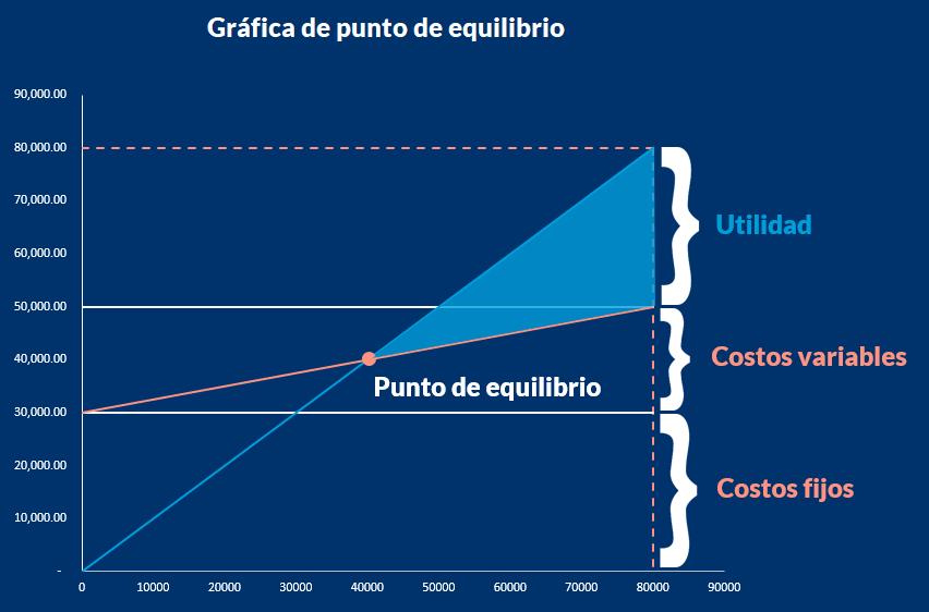 Gráfica del punto de equilibrio de una empresa