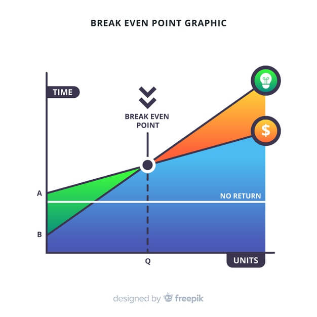 Como utilizar el punto de equilibrio con utilidad